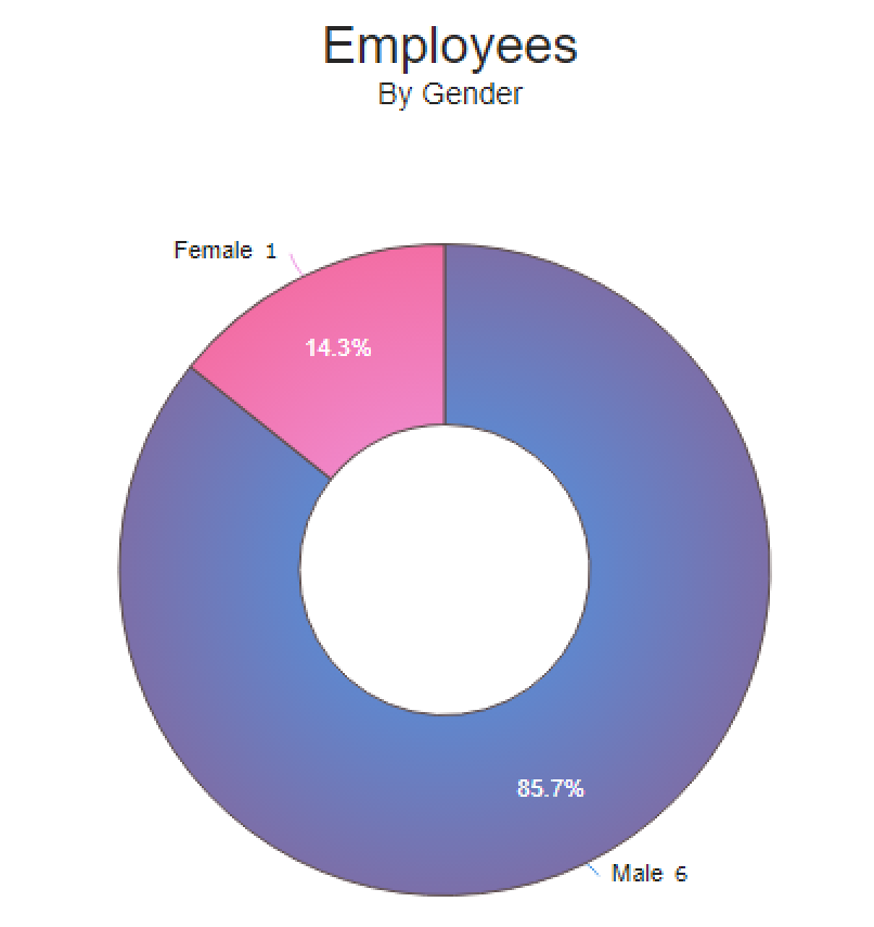 Implementing A D3js Pie Chart Into Aware Awareim Developers